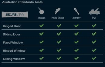 Australian standard test table for secure view windows & doors